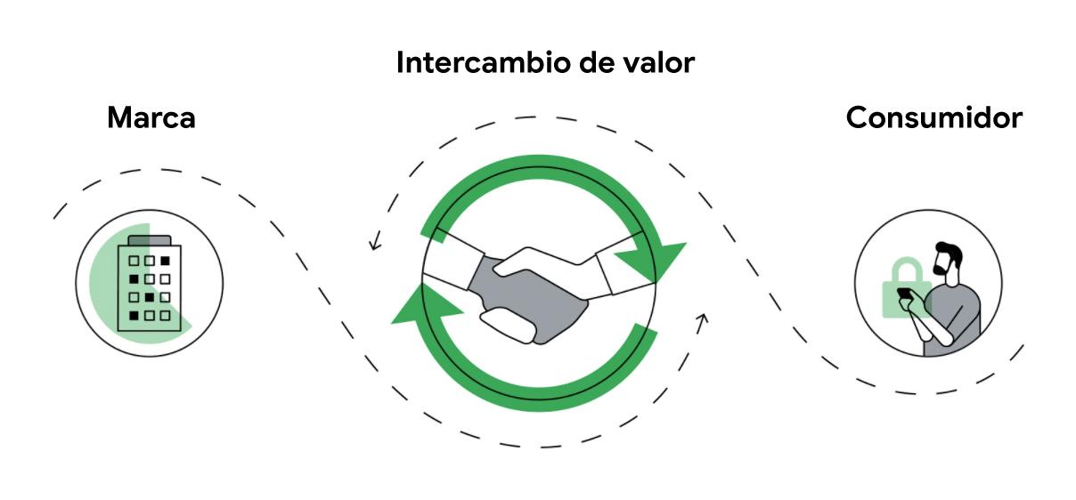"""La ilustración muestra que las marcas y los consumidores pueden tener una relación bidireccional conocida como """"intercambio de valor"""". En la imagen, hay una flecha que une un edificio, que representa una marca, con un consumidor que está comprando desde"""