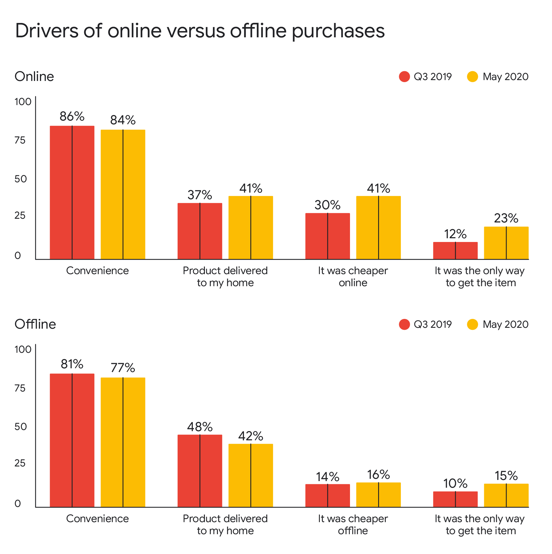 Drivers of Purchase.jpg