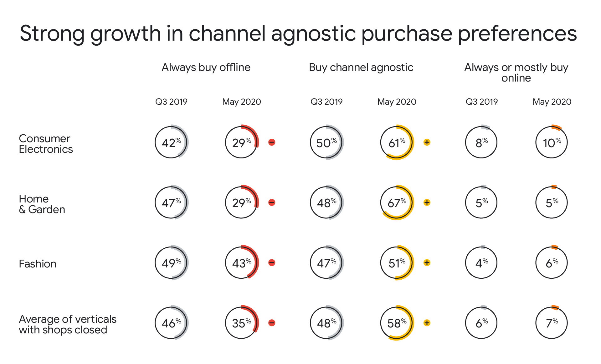 Growth in Agnostic Purchases.jpg