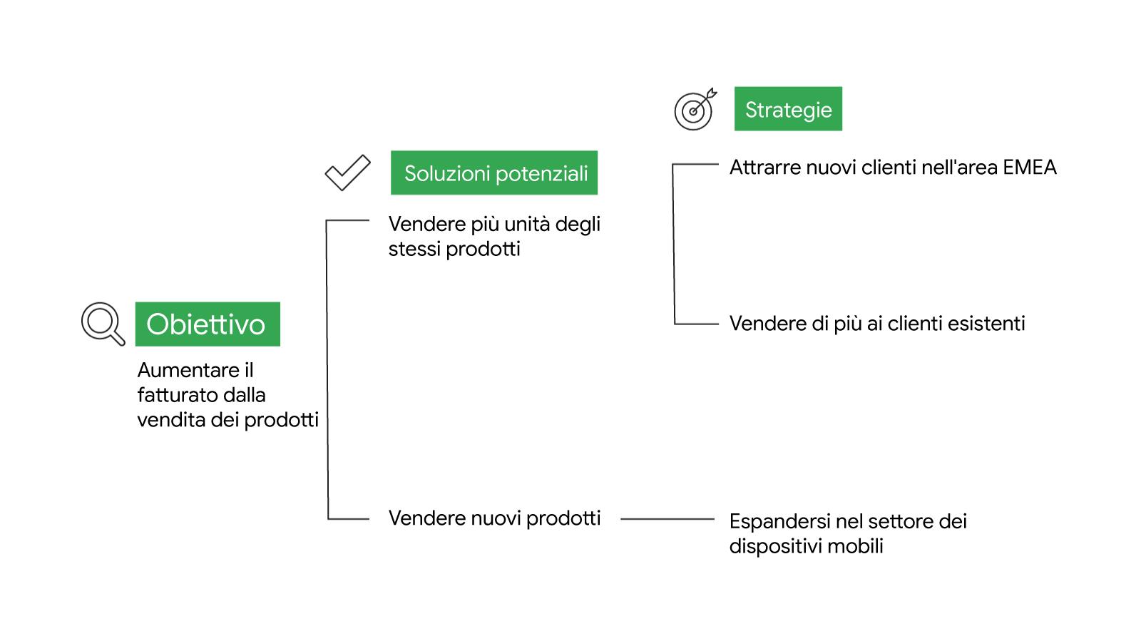 Un diagramma ad albero delle soluzioni con 1 obiettivo: aumentare il fatturato dalla vendita dei prodotti; 2 soluzioni potenziali: vendere più unità degli stessi prodotti e vendere nuovi prodotti; e, infine, 3 strategie: attrarre nuovi clienti nell'area