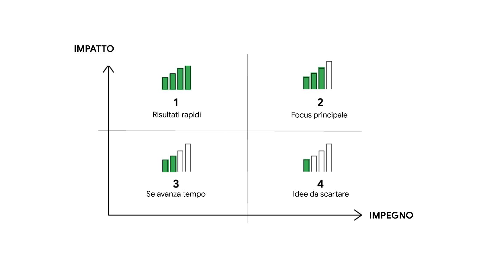 """Un grafico con un asse verticale denominato """"Impatto"""" e uno verticale denominato """"Impegno"""". I quadranti all'interno degli assi sono denominati 1 Risultati rapidi, 2 Focus principale, 3 Se avanza tempo e 4 Idee da scartare."""