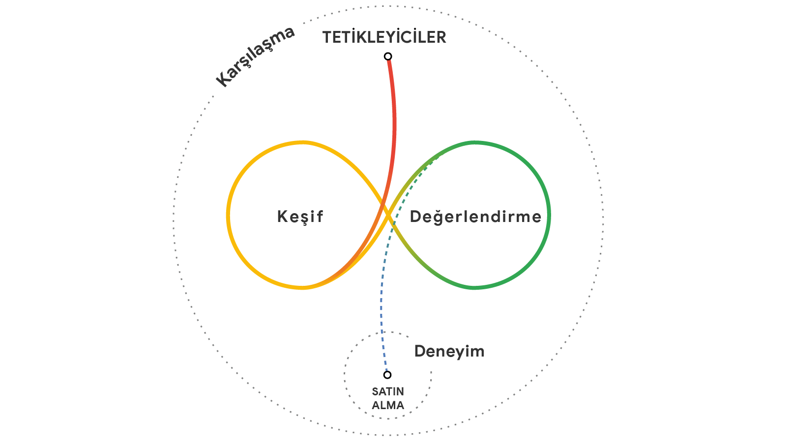 How_people_decide_what_to_buy_lies_in_the_messy_middle_of_the_purchase_j_o9bTIeanoktalı.png