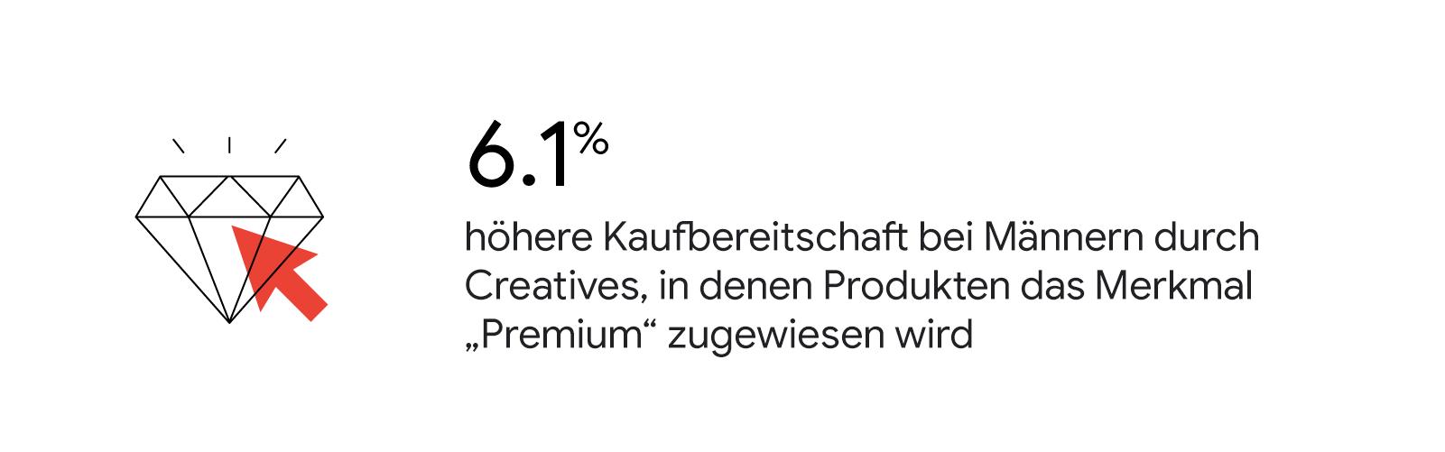 """6,1 % höhere Kaufbereitschaft bei Männern durch Creatives, in denen Produkten das Merkmal """"Premium"""" zugewiesen wird"""