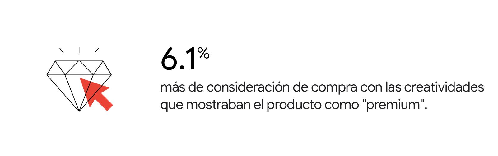 """6,1 % más de consideración de compra con las creatividades que mostraban el producto como """"premium""""."""