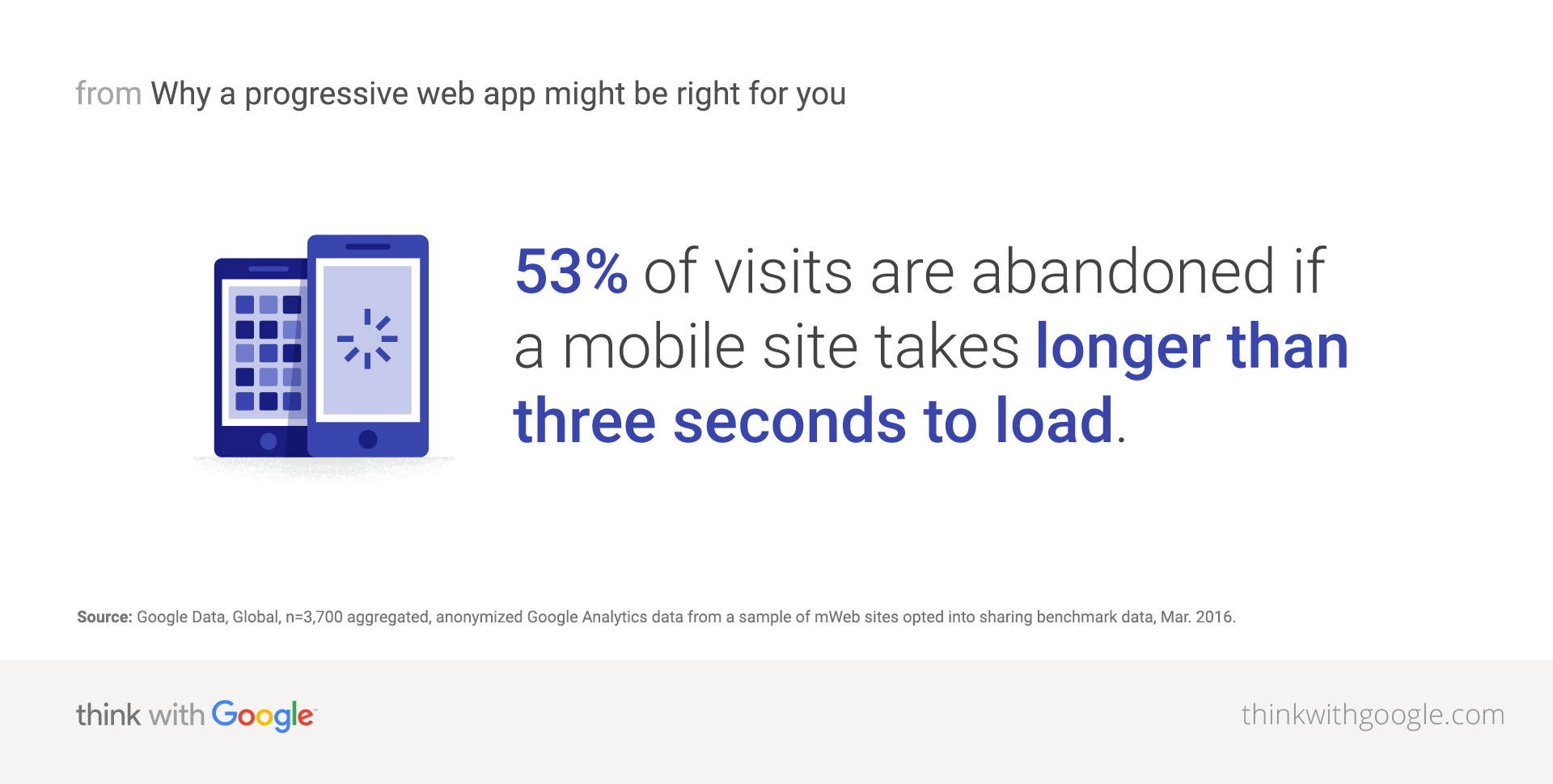 53 percent of visits are abandoned if a mobile site takes longer thatn three seconds to load