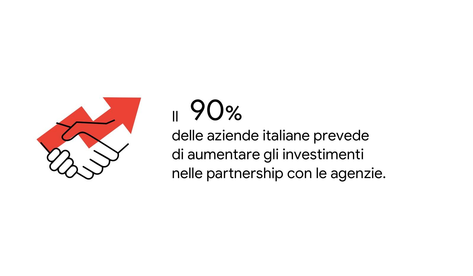 Il rapporto di partnership tra agenzie e aziende italiane