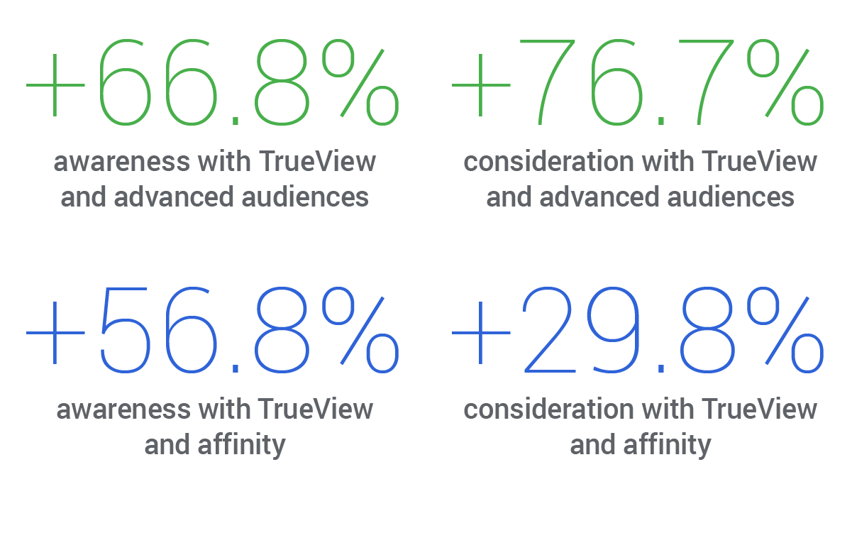 Experiment: How WeDo drove awareness and consideration with