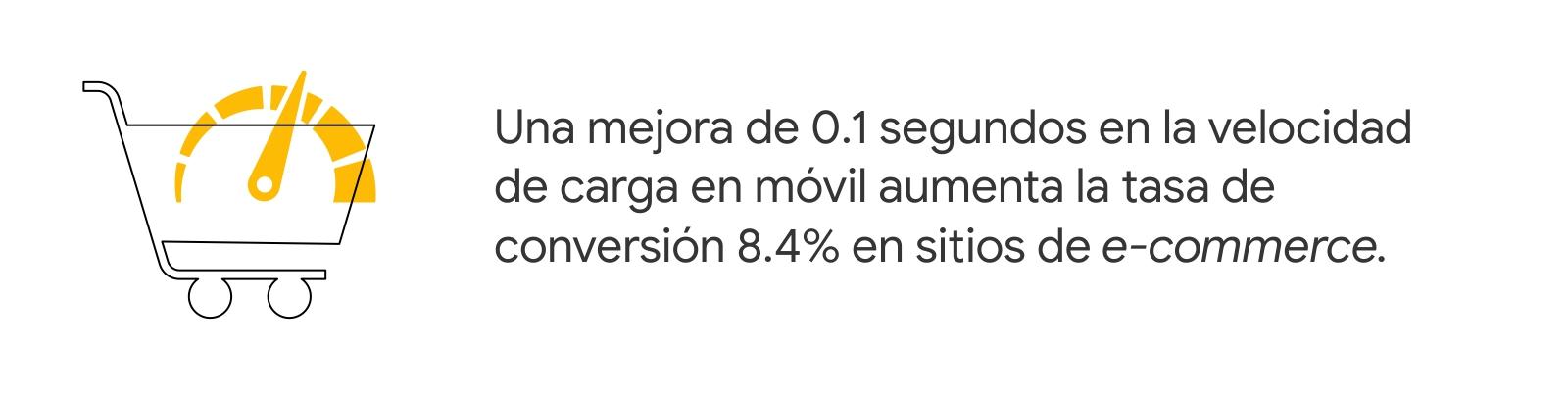 Un carrito de compras con una aguja que señala un crecimiento en velocidad. A la derecha, la estadística: Una mejora de 0.1 segundos en la velocidad de carga en móvil aumenta la tasa de conversión 8.4% en sitios de e-commerce.