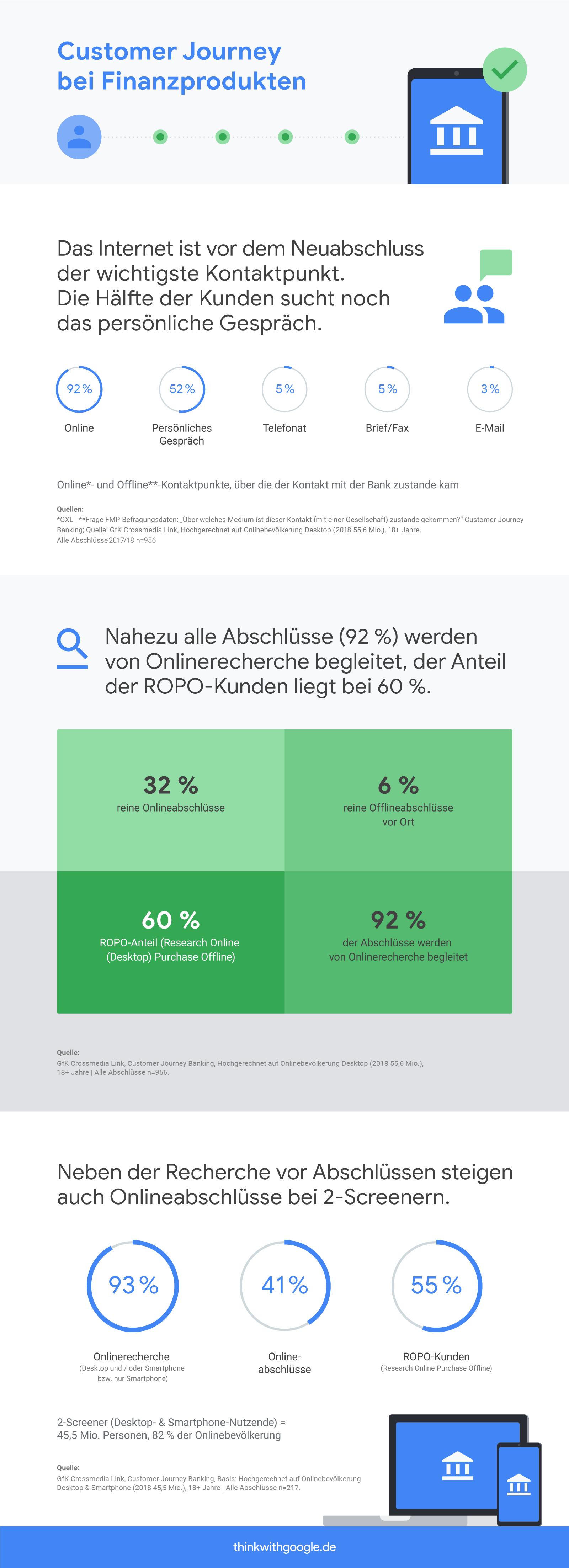ROPO Banking Studie ThinkwithGoogle.png