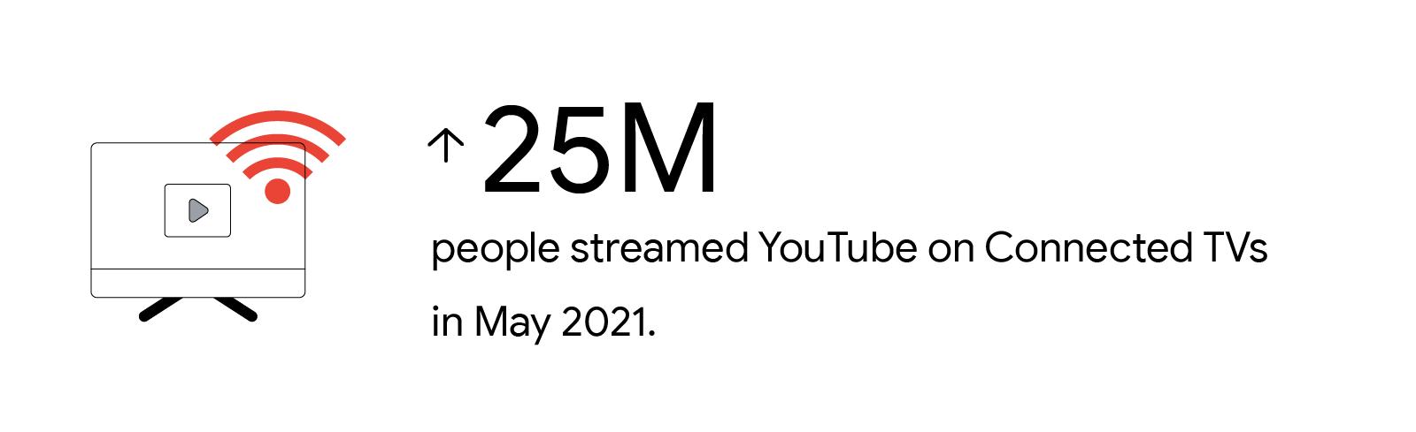Dữ liệu nội bộ của YouTube cho thấy hơn 25 triệu người ở Việt Nam đã phát YouTube trên TV được kết nối vào tháng 5 năm 2021