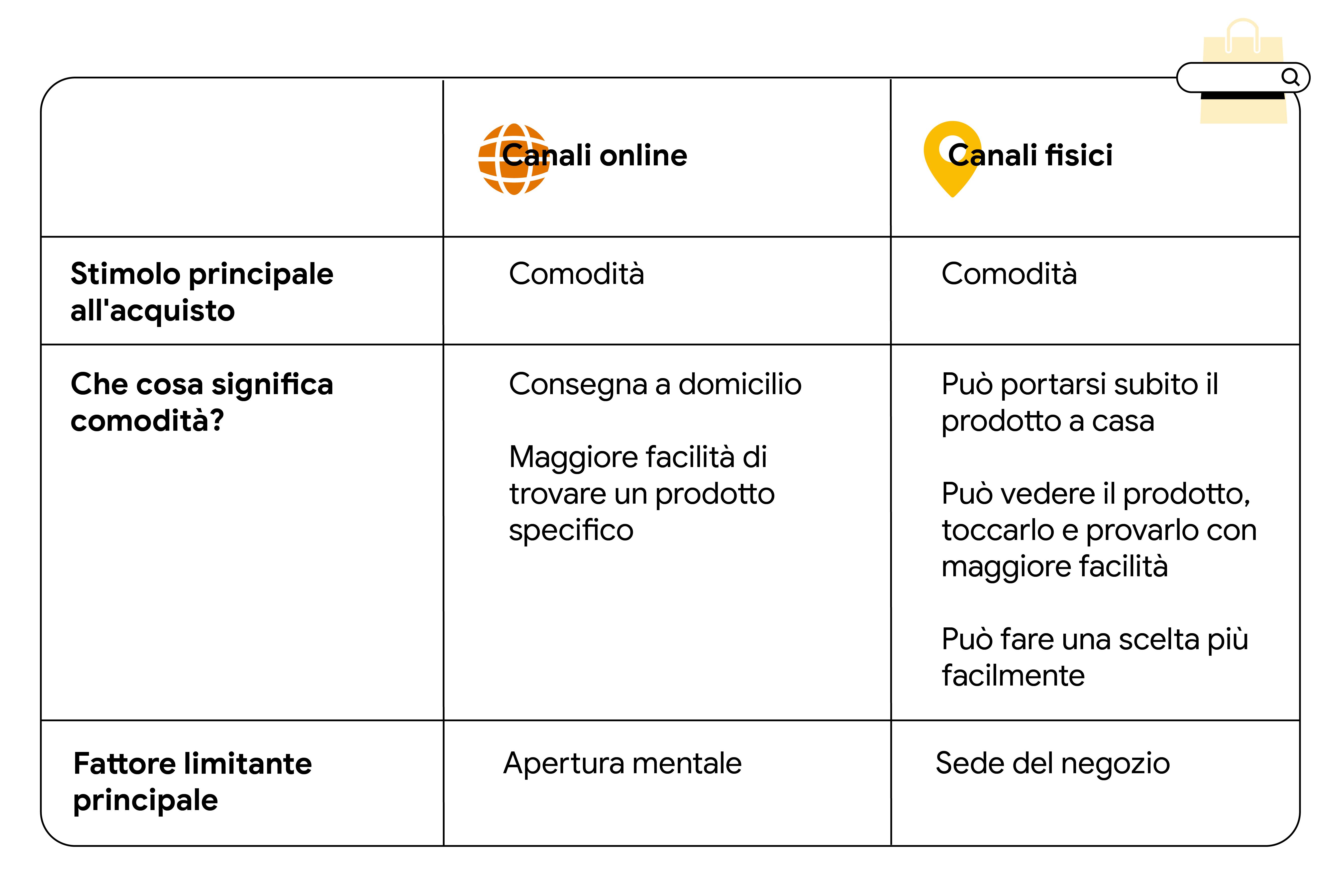Una tabella che illustra i principali fattori che spingono all'acquisto e le considerazioni fatte dai consumatori che visitano i canali online e i negozi fisici per fare shopping. La comodità è il motore di acquisto principale in entrambi i casi