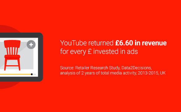 YouTube delivers higher ROI - 2