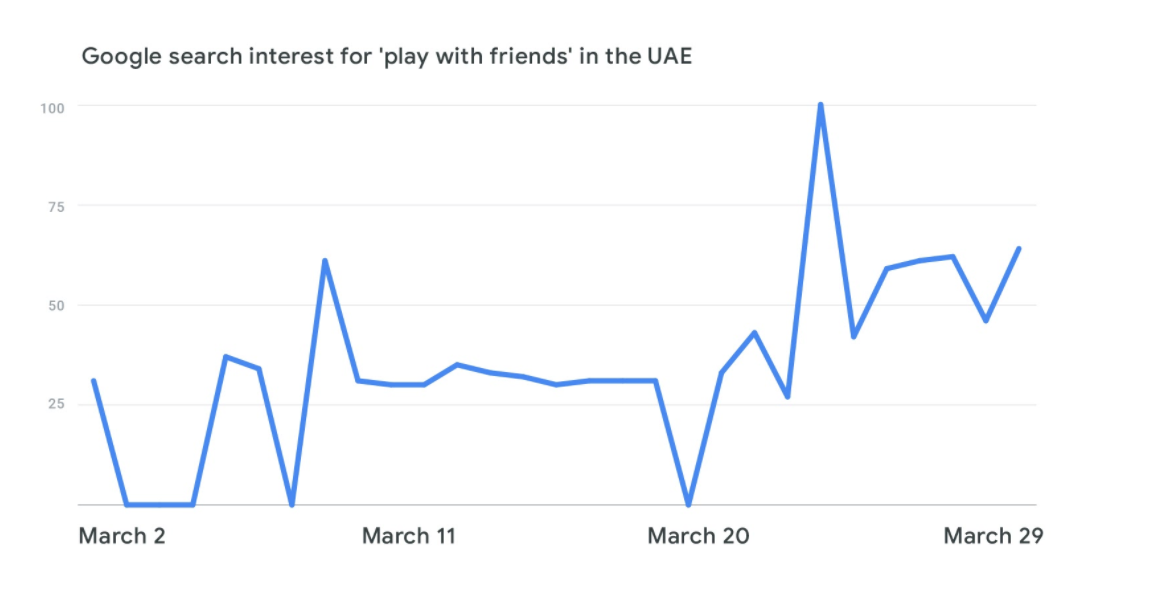 inline trands UAE graph V2