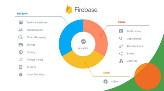 Разработка, маркетинг и аналитика: причины поставить Firebase уже сейчас
