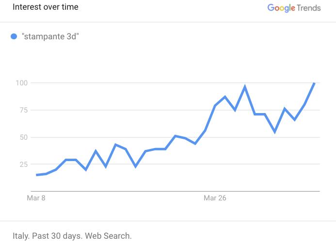 Google trends Italia aprile 2020.png