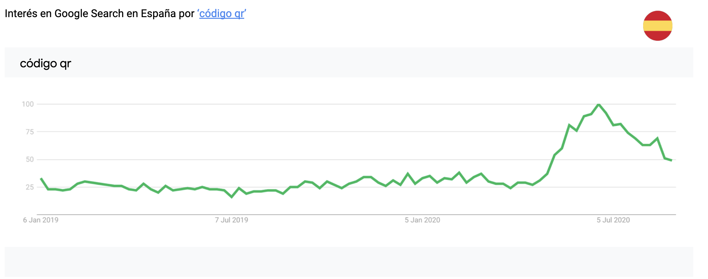 gráfico de tendencias en españa