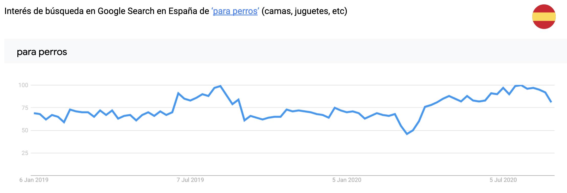 gráfico de tendencias de búsqueda en españa