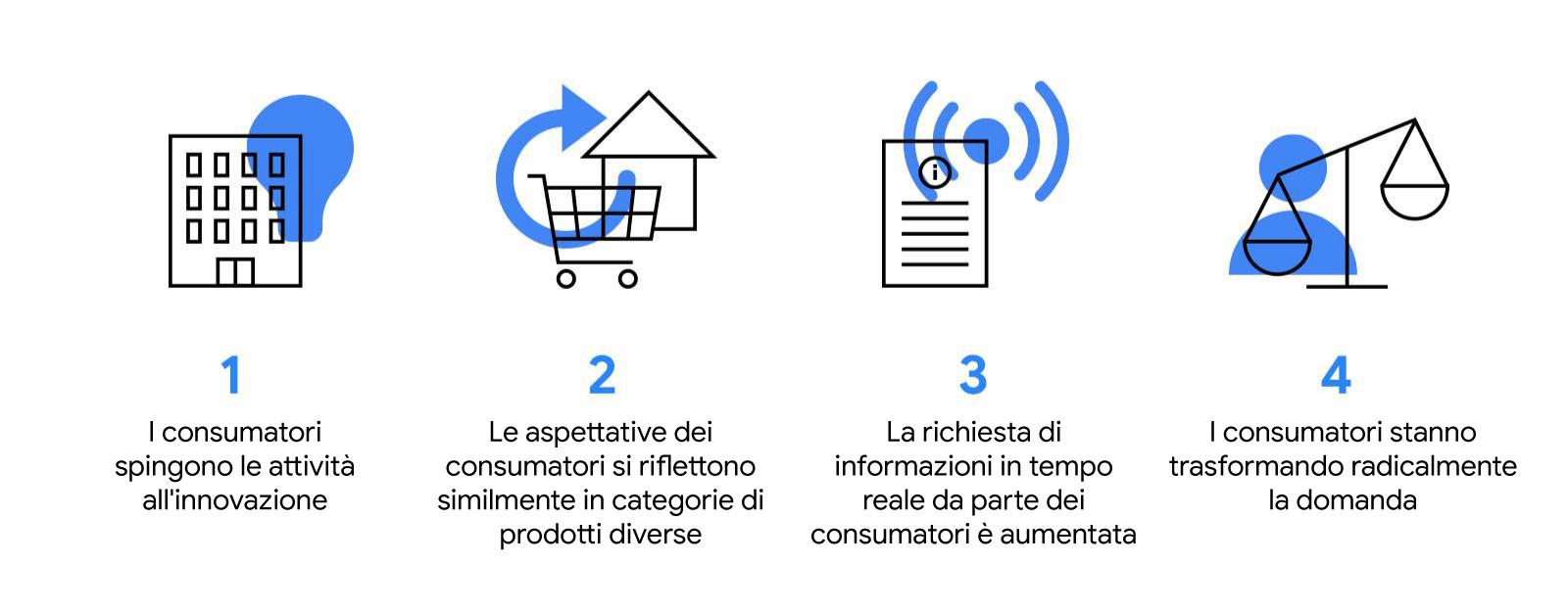 Insight di Google Trends sulle ricerche: 4 cambiamenti di comportamento che hanno trasformato il retail