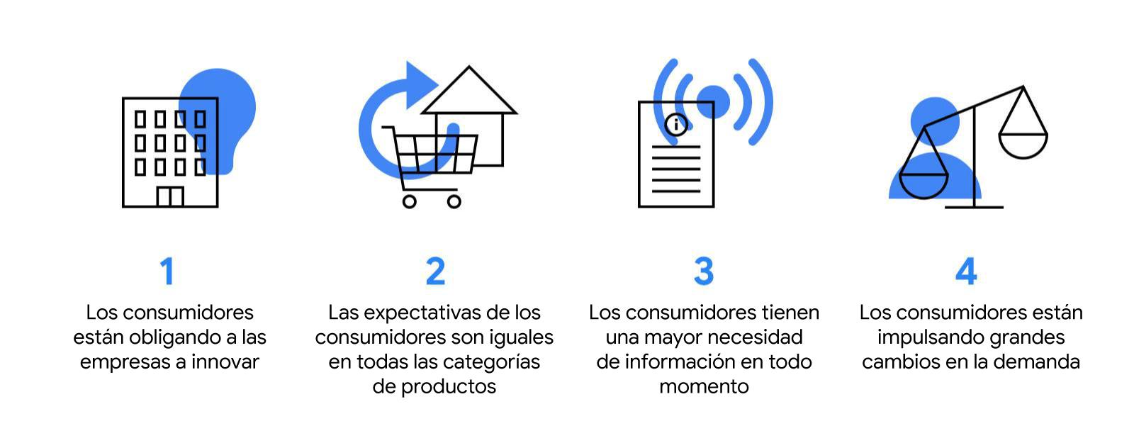 Insights de búsqueda de Google Trends: 4 cambios en el comportamiento que han transformado el comercio