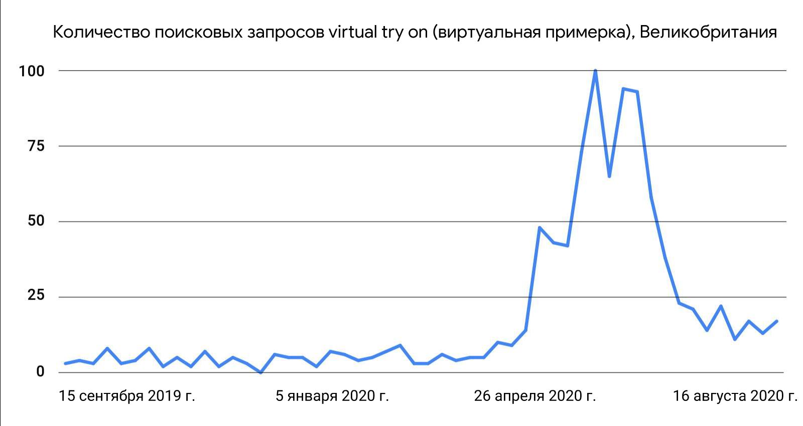 Данные Google Trends о поисковых запросах: 4 новые тенденции, которые изменили розничную торговлю
