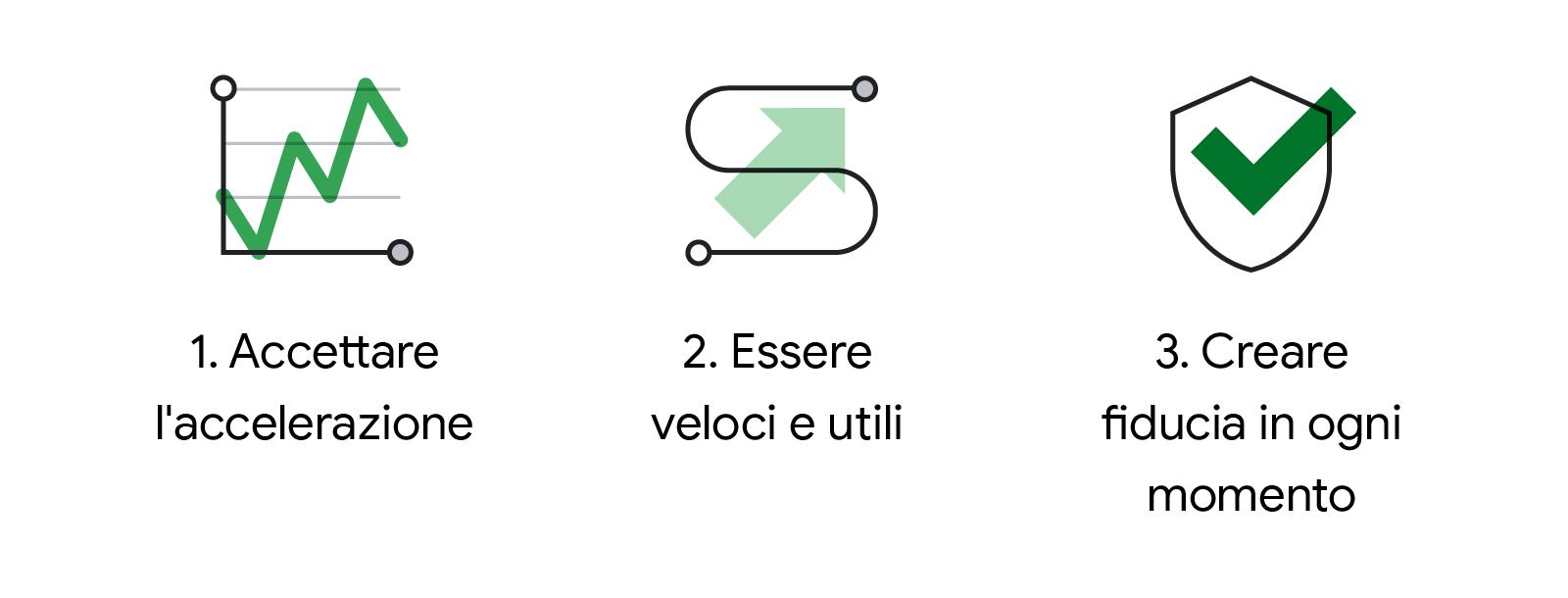 Illustrazione in bianco, nero e verde di tre icone allineate ad altrettante azioni di business: (1) Accettare l'accelerazione, (2) Essere veloci e utili, (3) Creare fiducia in ogni momento. La prima icona rappresenta un grafico lineare stilizzato con tend