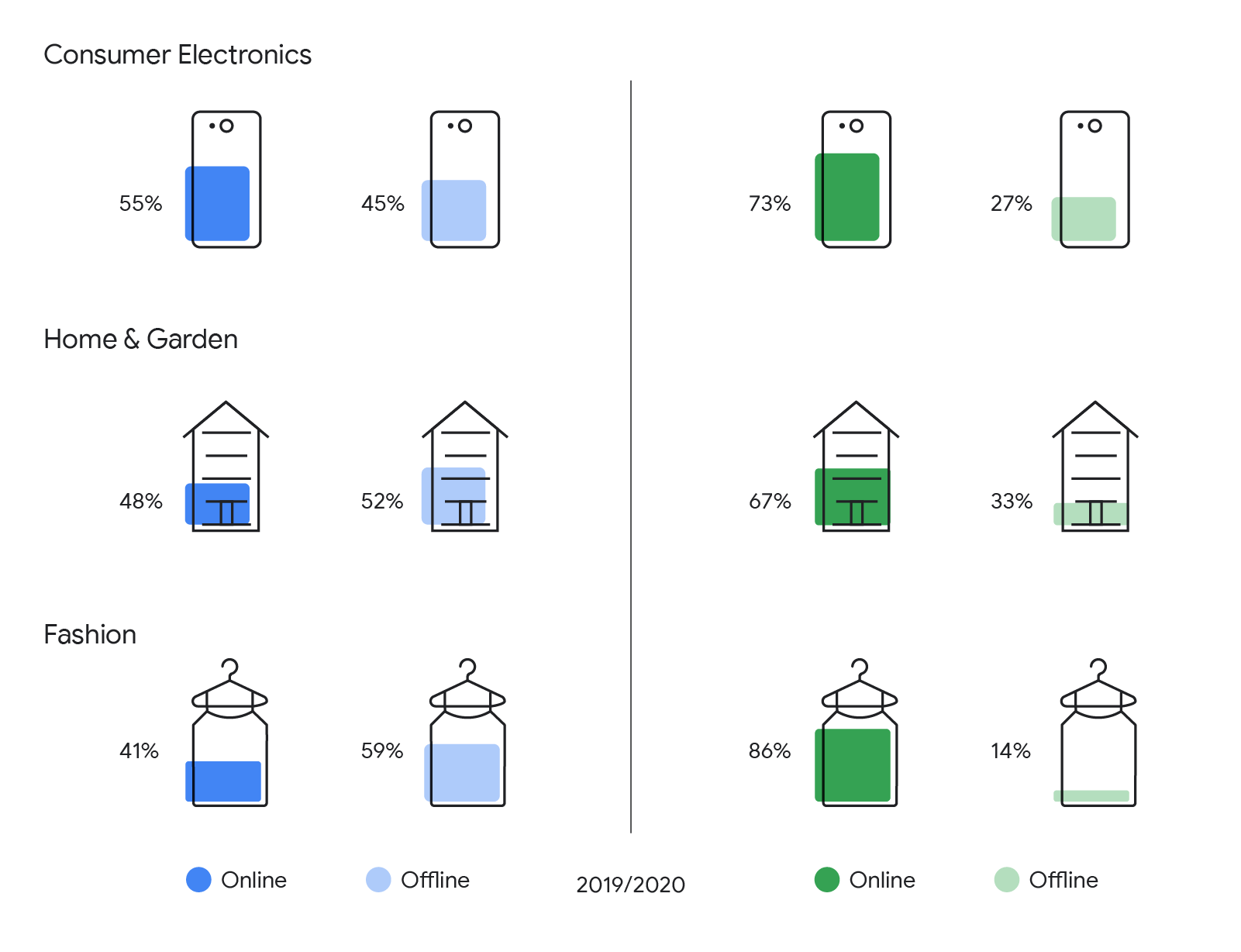 This graph shows 12 bar charts displaying the growth/decline of online vs offline purchases from 2019 to 2020 across Consumer Electronics, Home & Garden, and Fashion.