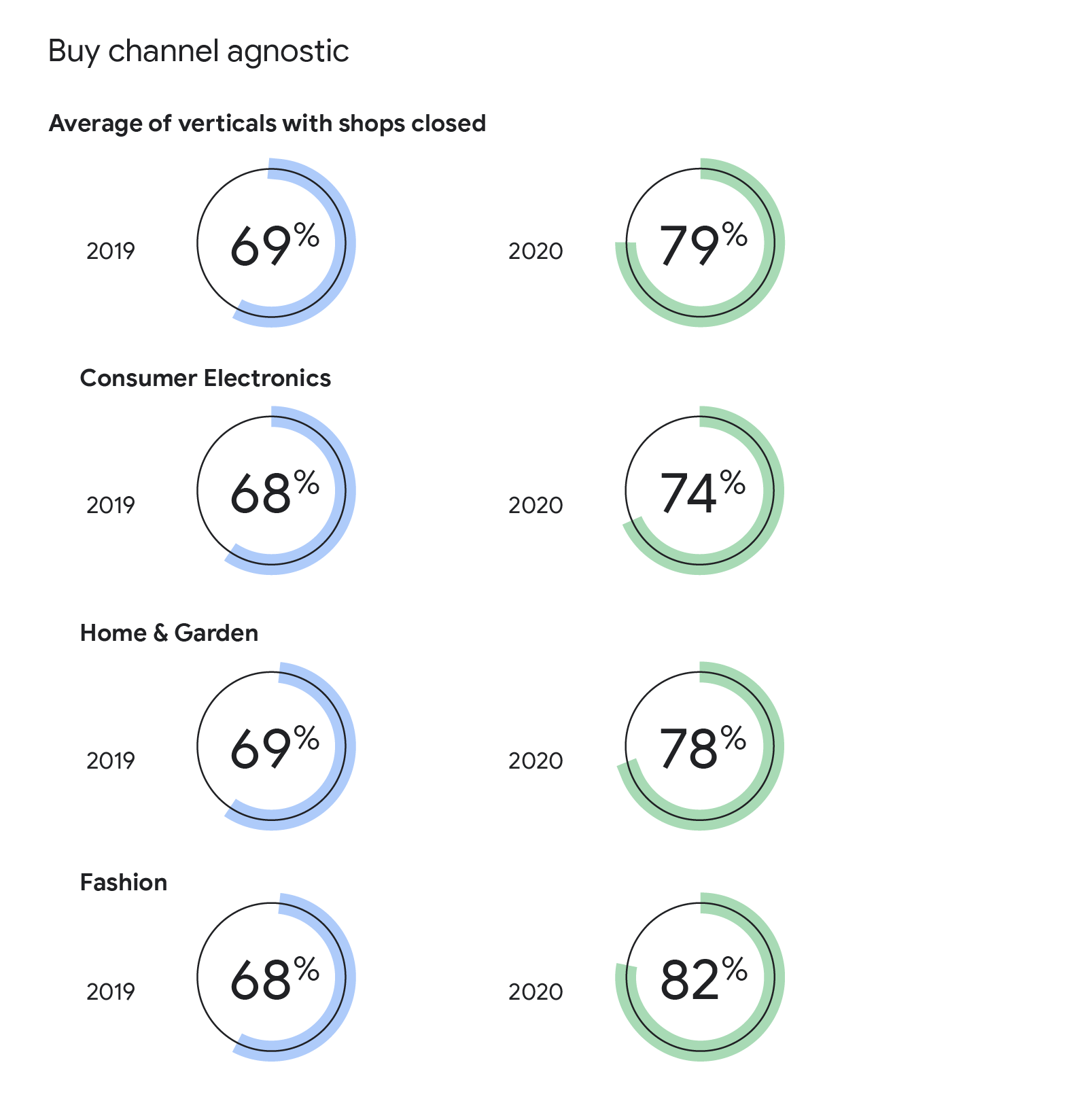 This graph shows the growth/decline in preference for 'always buying offline', 'buying channel agnostic', or 'always or mostly buying offline' from 2019 to 2020.