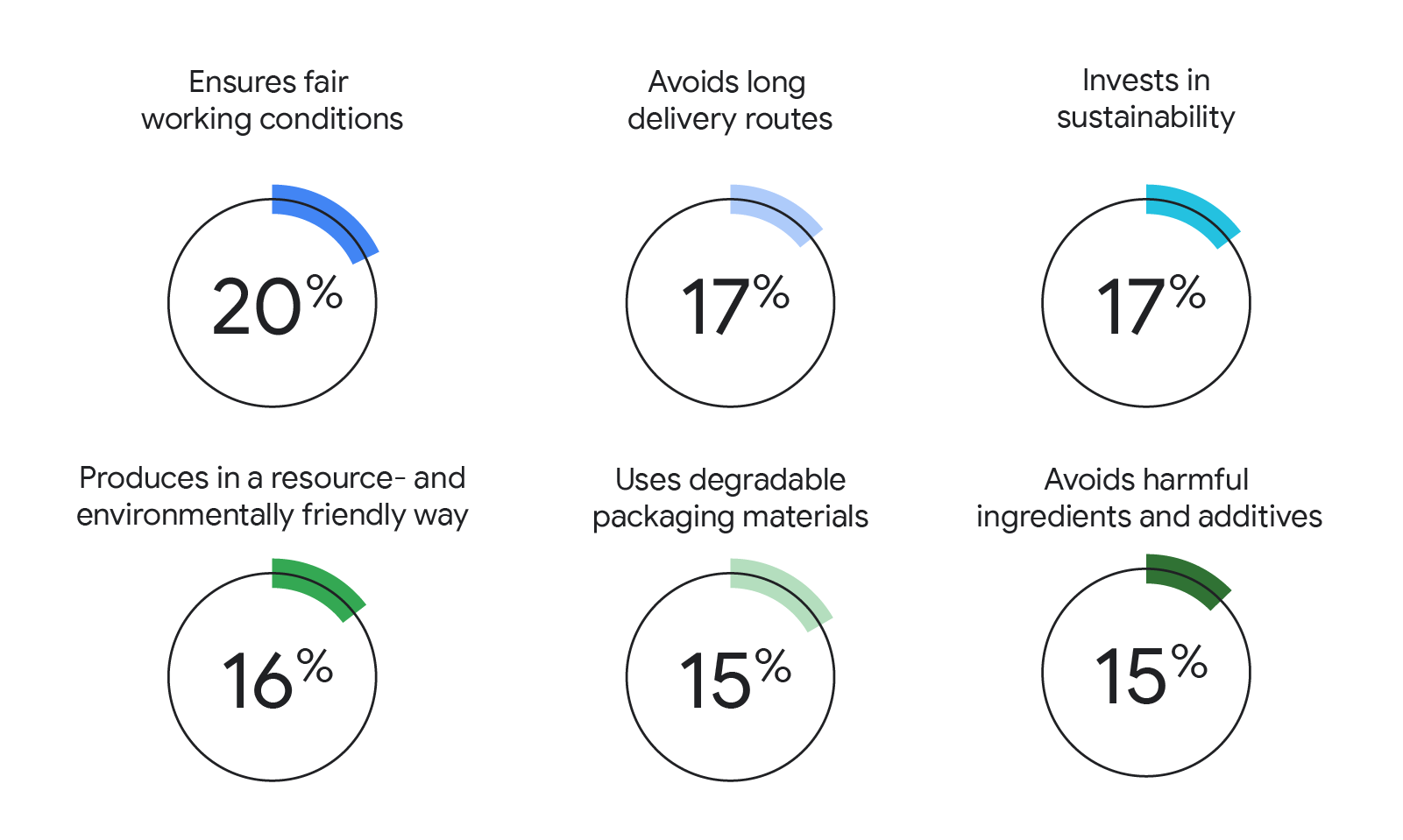 This image shows 5 charts displaying the percentage of study participants that cared about brands' investment in sustainability, fair working conditions, environmentally friendly production, and avoidance of harmful ingredients and long delivery routes.