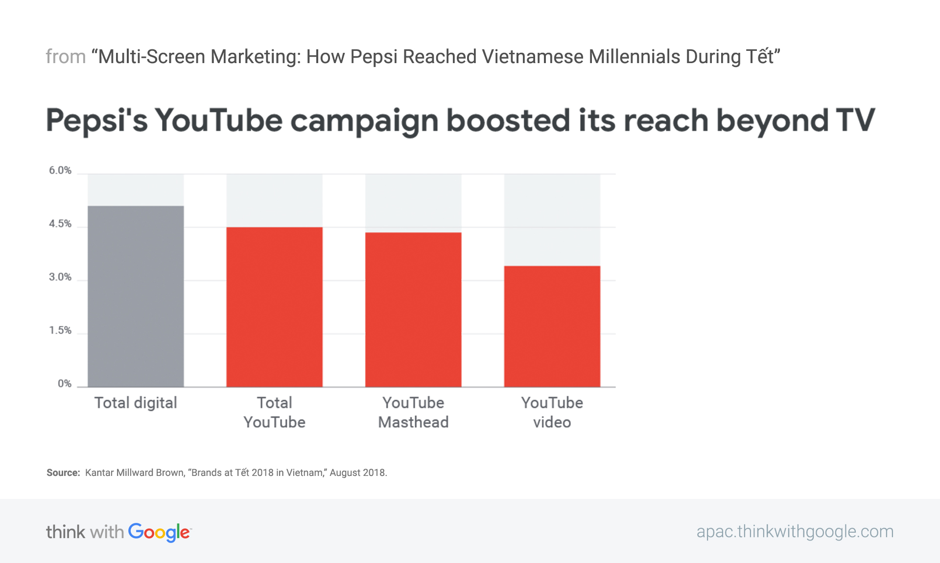 Multi-screen marketing: How Pepsi reached Vietnamese