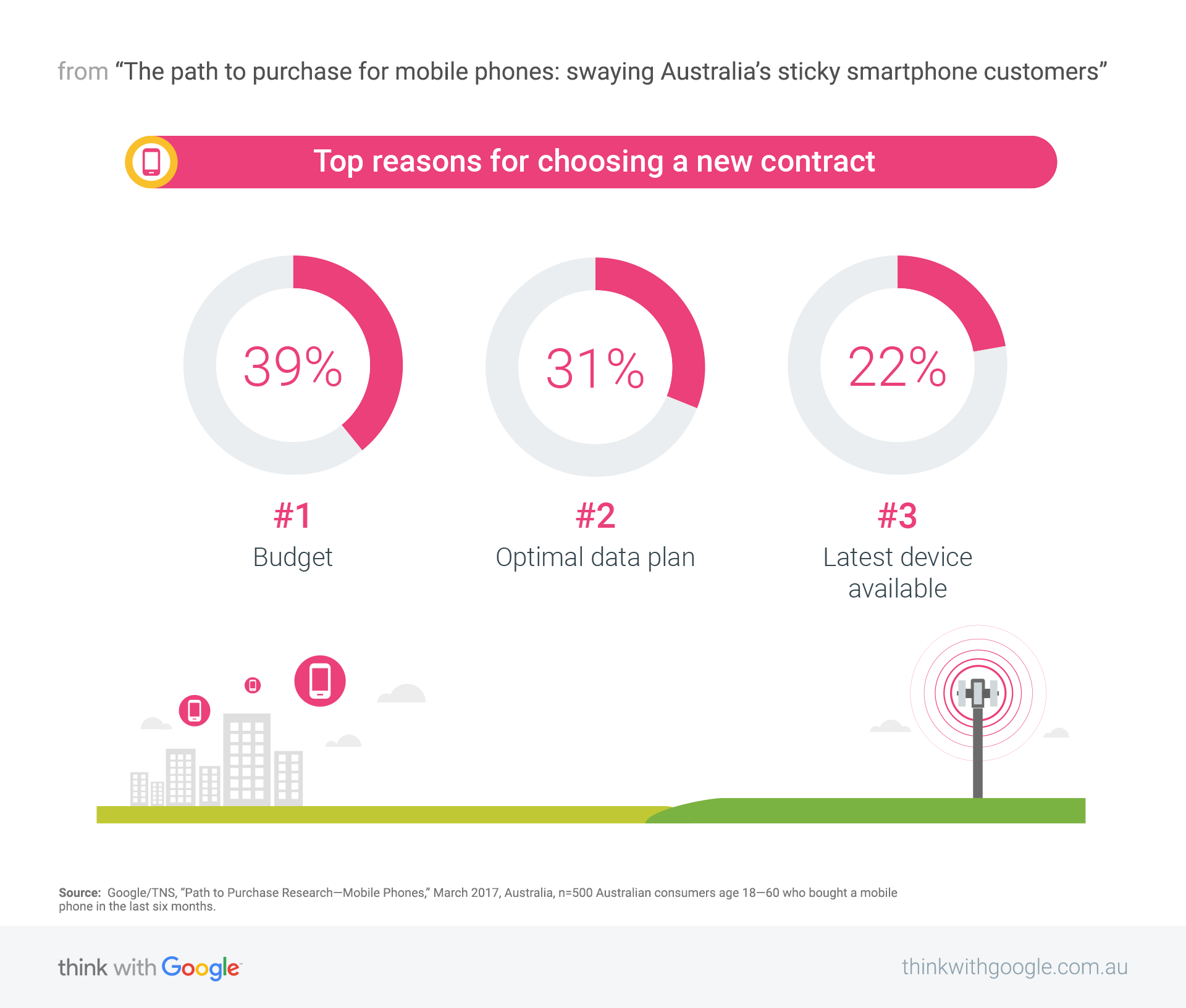 The path to purchase for mobile phones: swaying Australia's