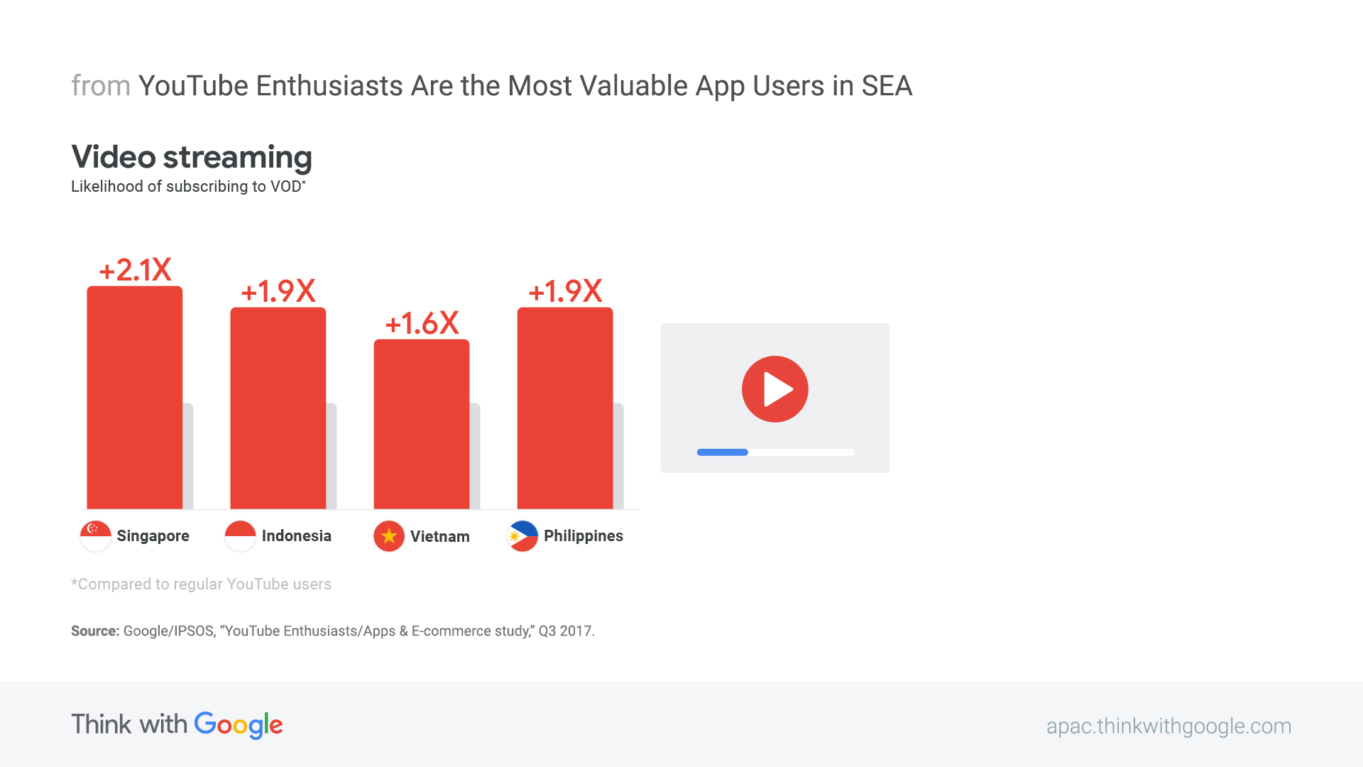 Why Youtube Enthusiasts Are The Most Valuable App Users In Sea