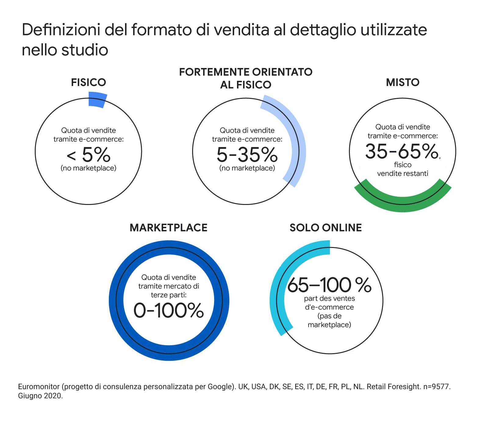 Il futuro della vendita al dettaglio: tre tendenze per orientare la strategia nei prossimi cinque anni