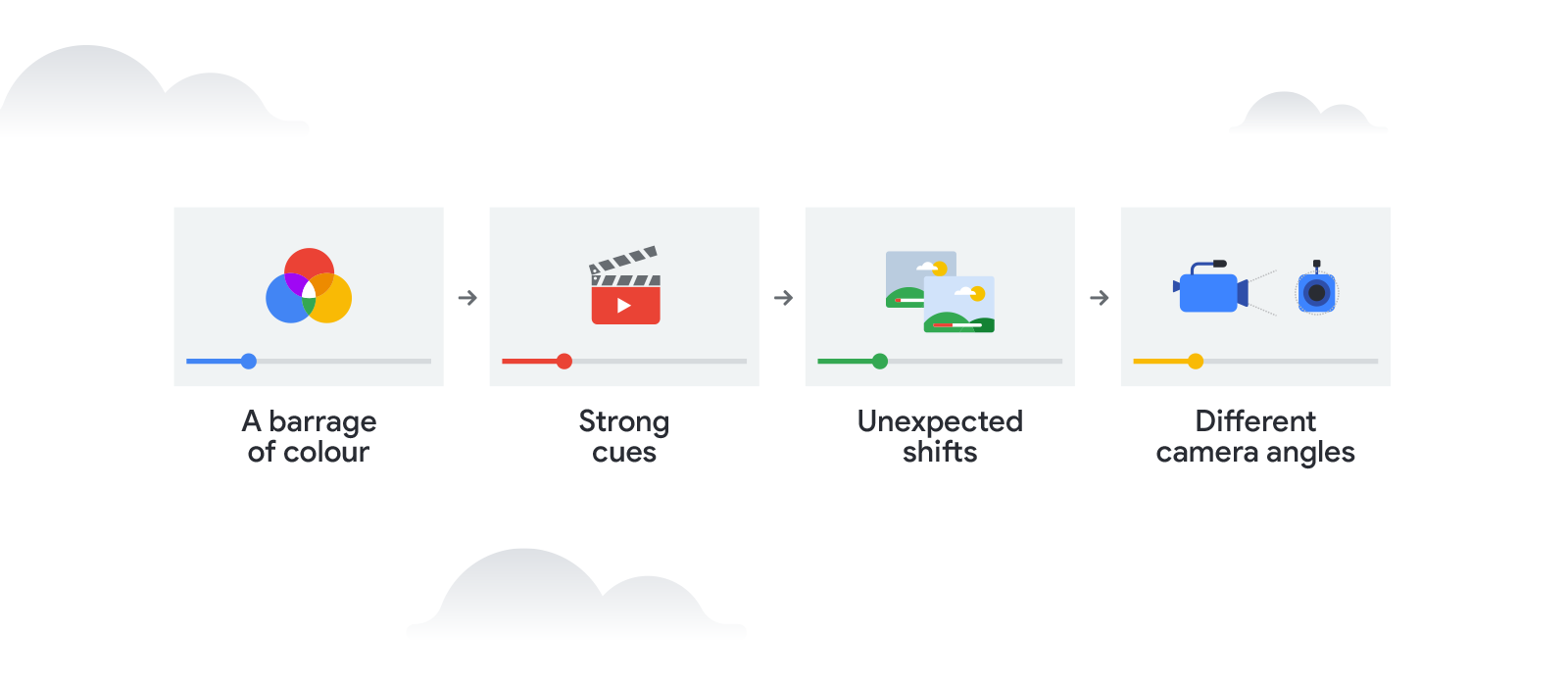 The 5 principles for making unskippable video ads.