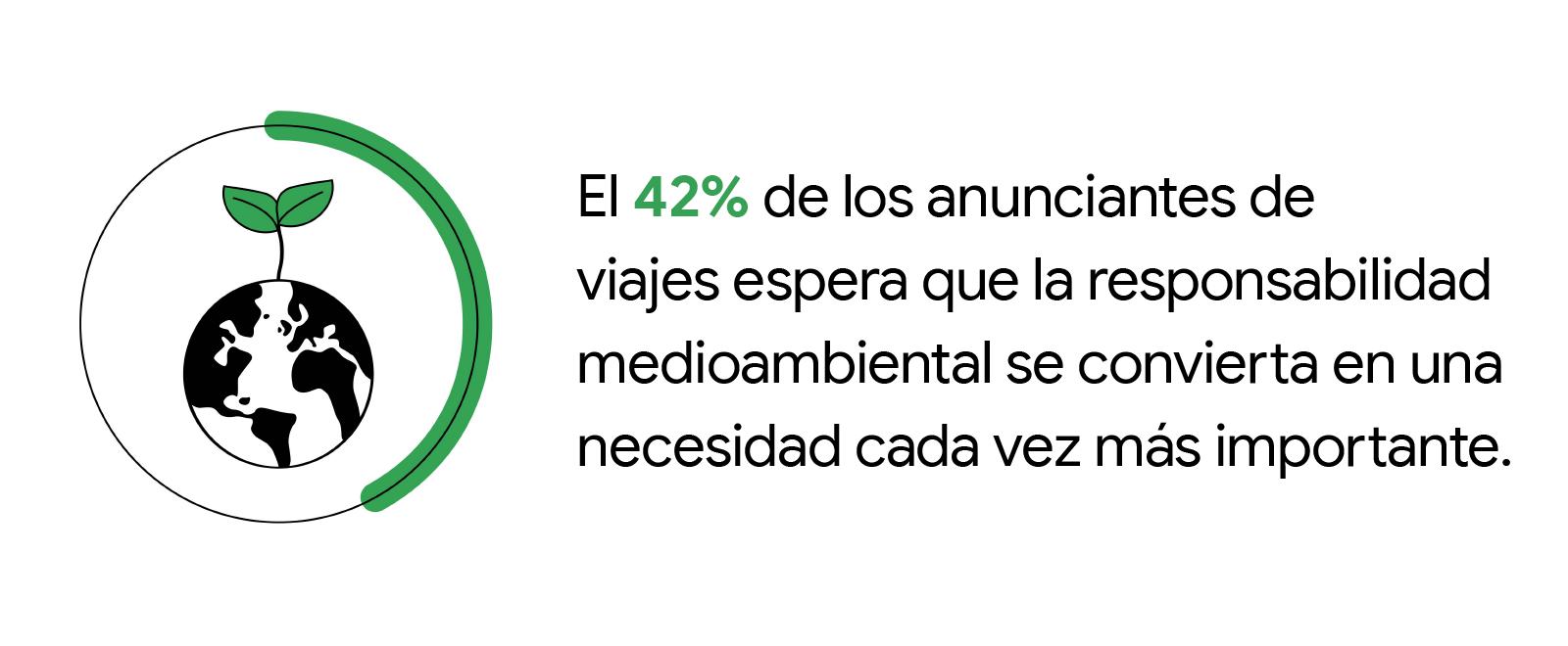 """Tarjeta de estadísticas en blanco y negro con el texto """"El 42 % de los anunciantes de viajes espera que la responsabilidad medioambiental se convierta en una necesidad cada vez más importante"""". A la izquierda de la estadística aparece el dibujo de un glob"""