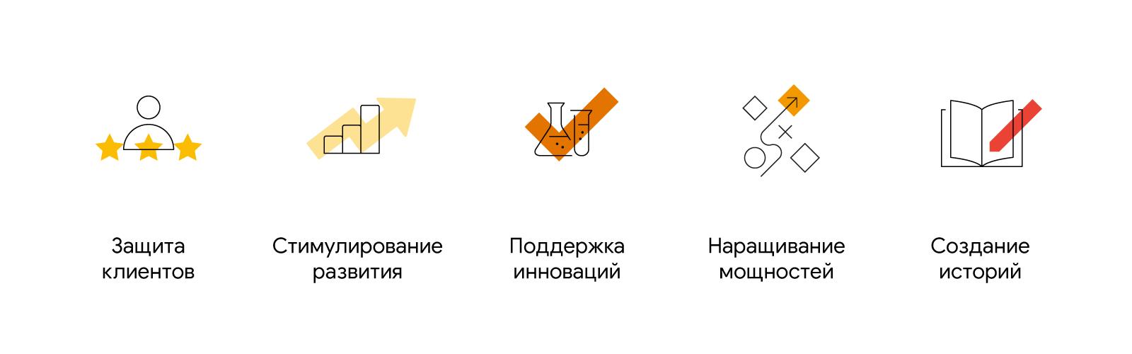 Значки, символизирующие пять архетипов директоров по маркетингу: защита клиентов, стимулирование развития, поддержка инноваций, наращивание мощностей, создание историй