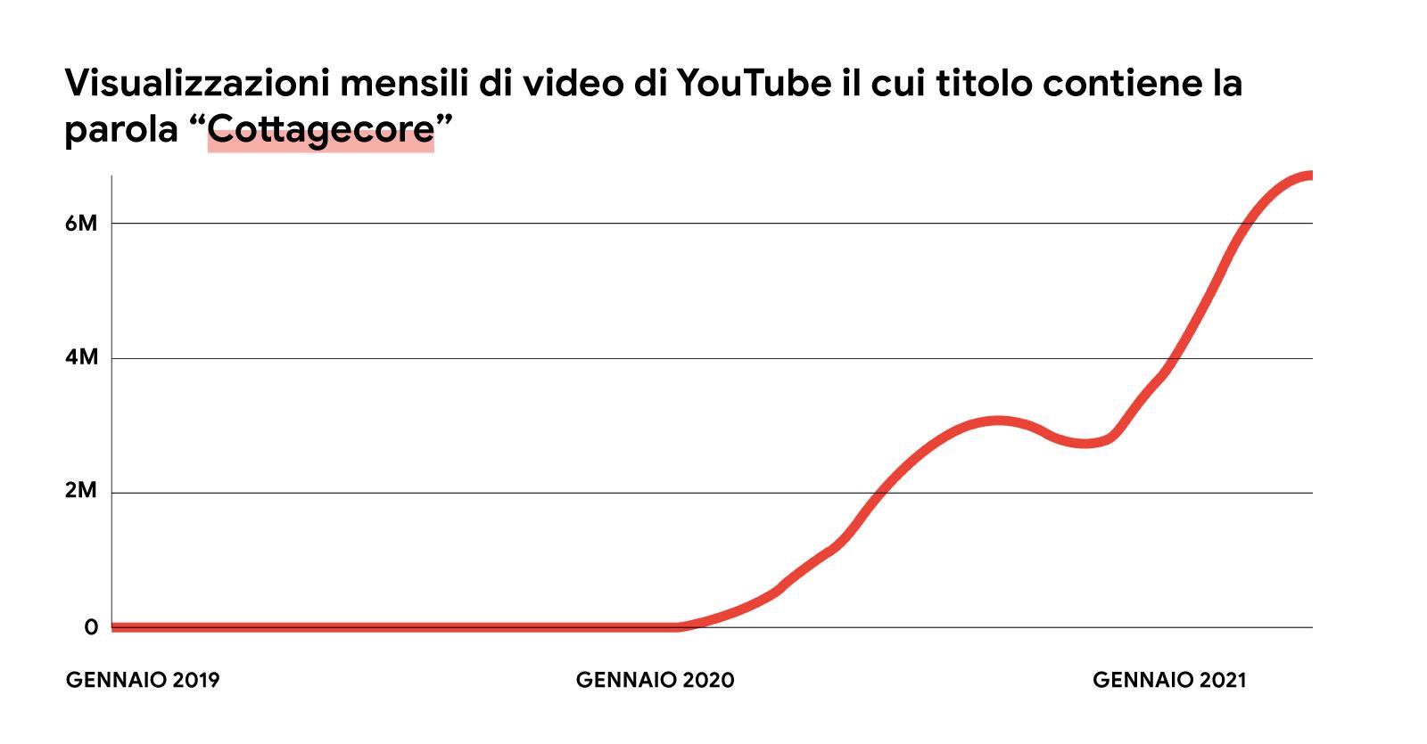 """Un'immagine illustrata di un grafico a linee rosse che mostra l'aumento delle visualizzazioni mensili dei video di YouTube il cui titolo contiene la parola """"cottagecore"""", da gennaio 2019 a maggio 2021."""