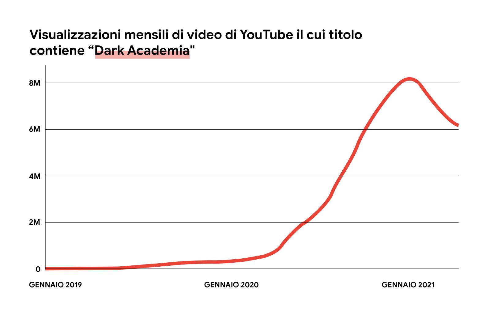 """Un'immagine illustrata di un grafico a linee rosse che mostra l'aumento delle visualizzazioni mensili dei video di YouTube il cui titolo contiene le parole """"dark academia"""", da gennaio 2019 a maggio 2021."""