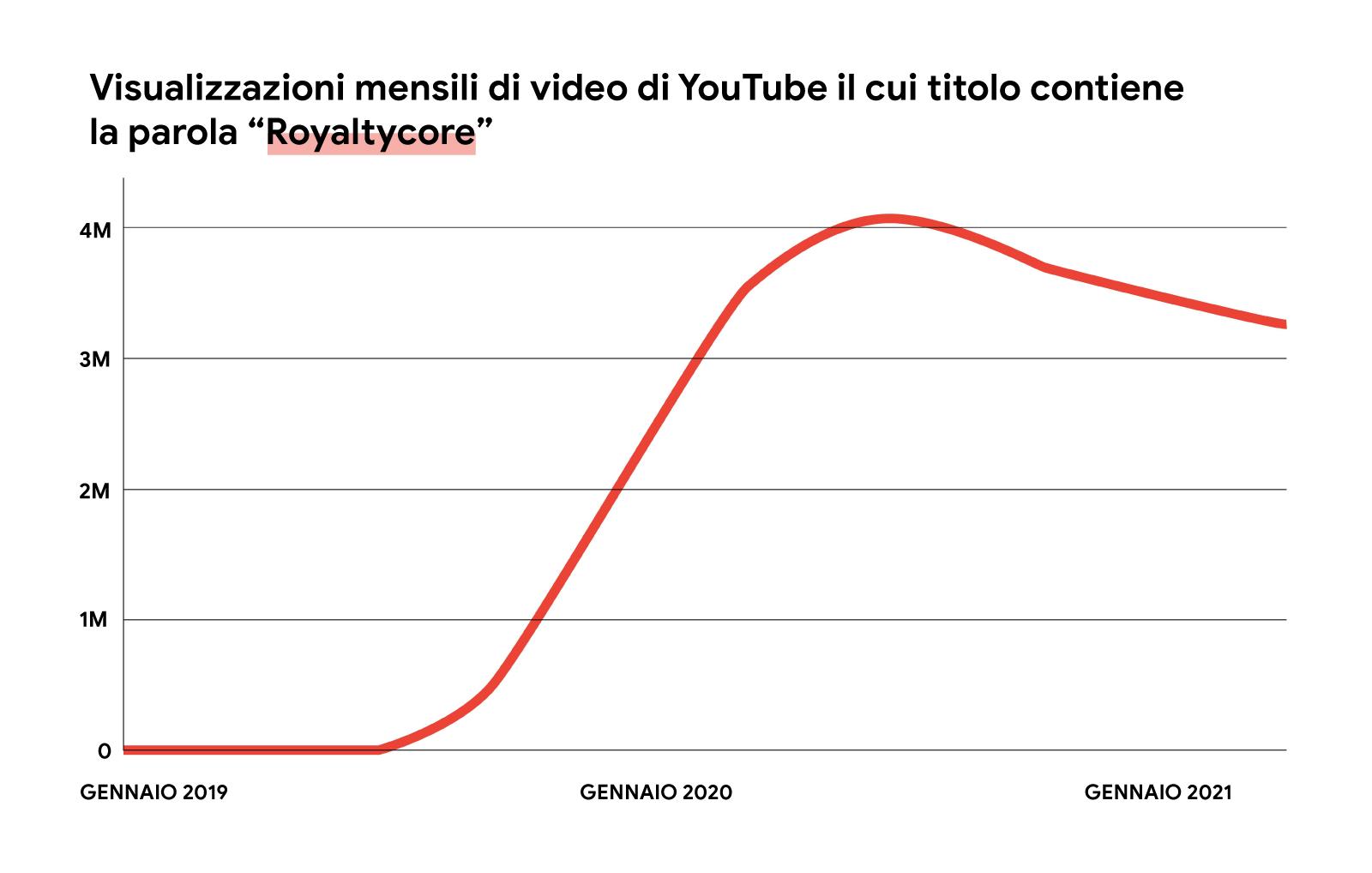"""Un'immagine illustrata di un grafico a linee rosse che mostra l'aumento delle visualizzazioni mensili dei video di YouTube il cui titolo contiene la parola """"royaltycore"""", da gennaio 2019 a maggio 2021."""