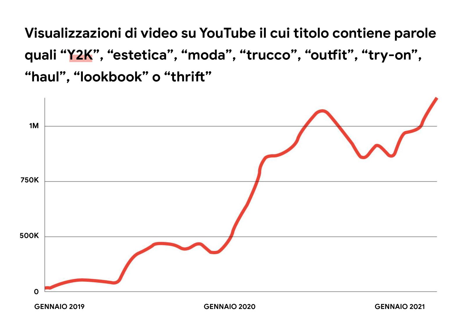 """Un'immagine illustrata di un grafico a linee rosse che mostra l'aumento delle visualizzazioni mensili dei video di YouTube il cui titolo contiene parole quali """"Y2K"""", """"estetica"""", """"moda"""", """"trucco"""", """"outfit"""", """"try-on"""", """"haul"""", """"lookbook"""" o """"thrift"""", da genna"""