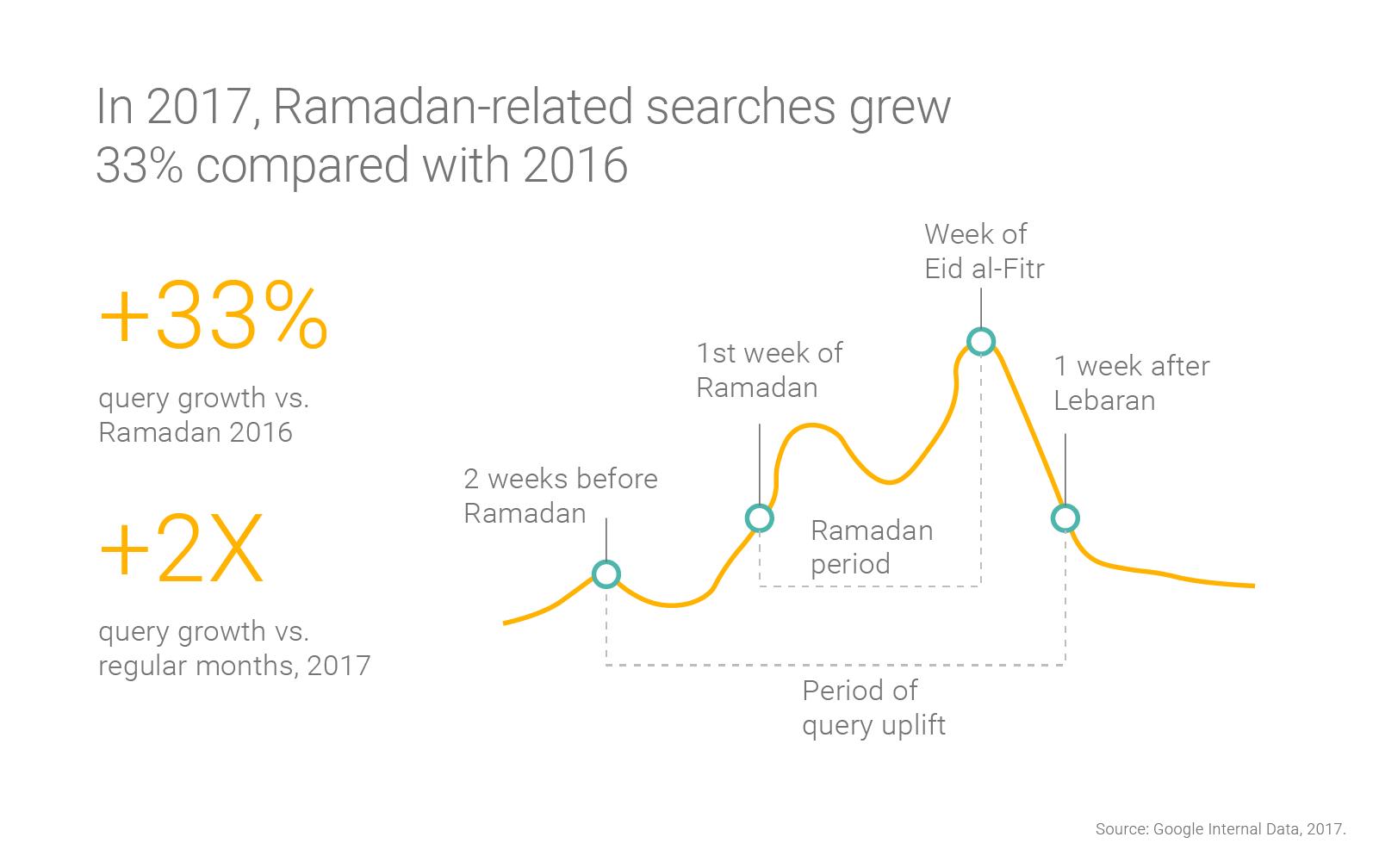 APAC-Ramadan-nugget-1