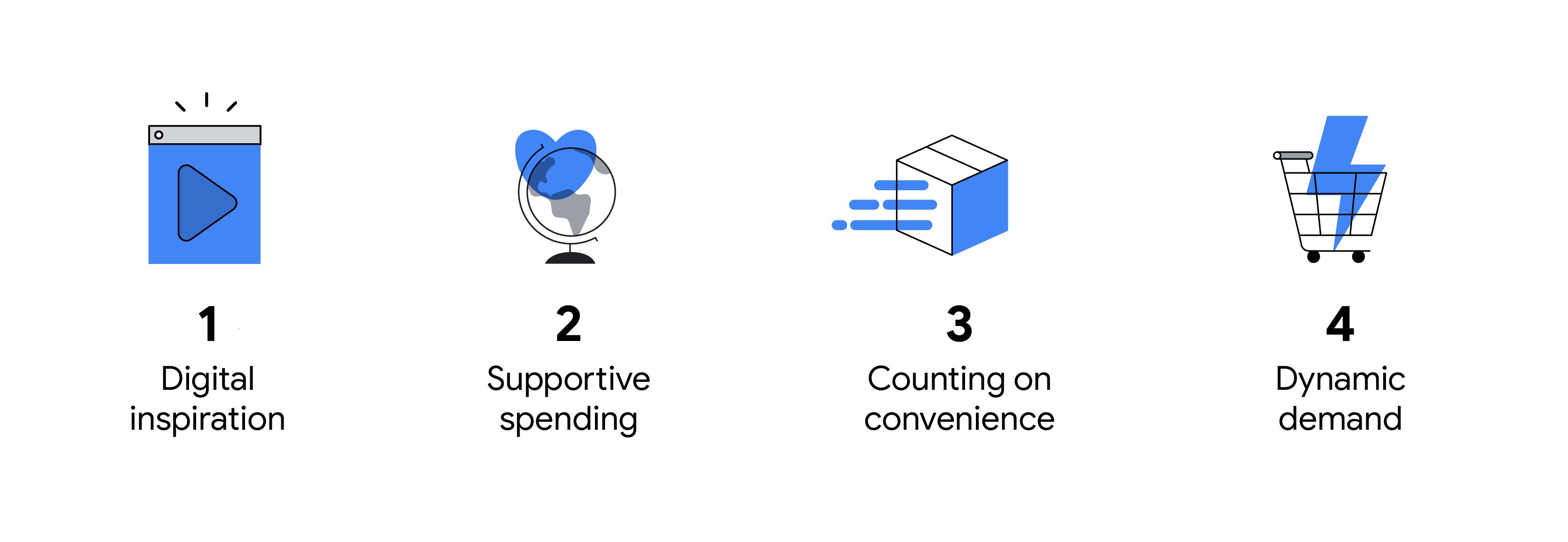 Ứng dụng video: 1 Cảm hứng kỹ thuật số. Trái tim lơ lửng trên toàn cầu: 2 Chi tiêu hỗ trợ. Hộp vận chuyển: 3 Tính tiện lợi. Giỏ hàng: 4 Nhu cầu động.