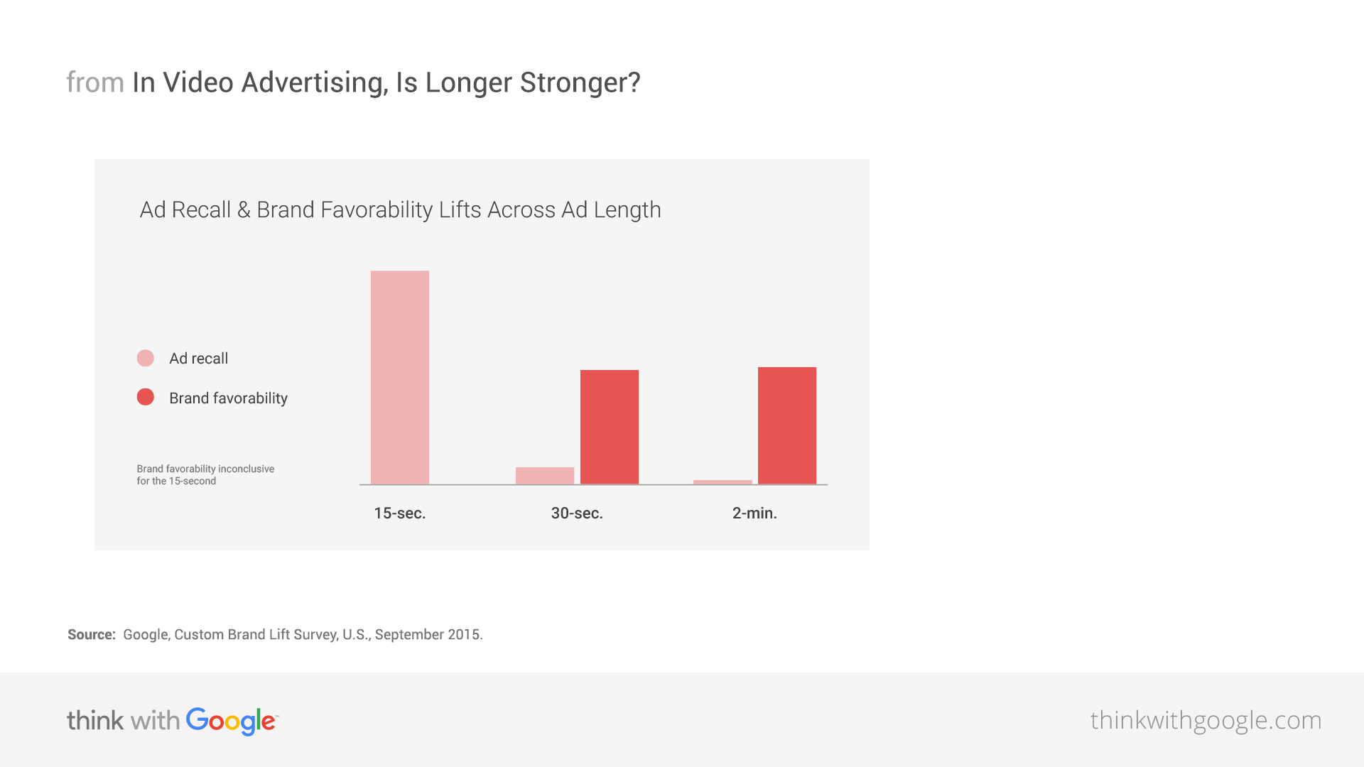 In online video advertising is longer stronger think with google share ccuart