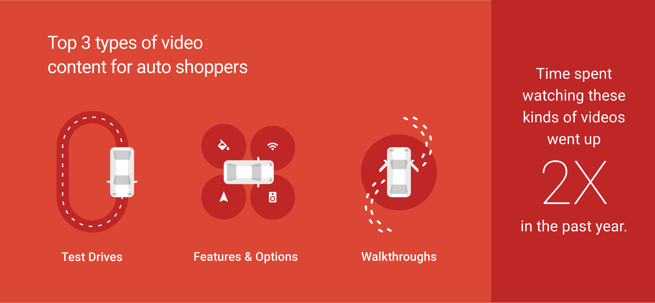 Automotive marketing trends: the types of video content auto shoppers consume