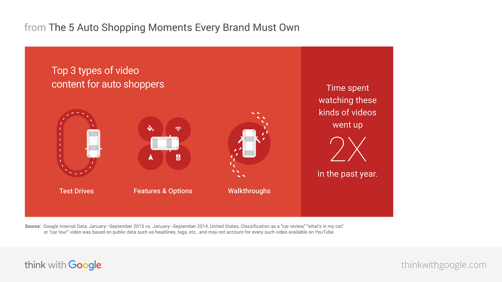 Consumers in the Micro-Moment: What it Means for Auto Brands