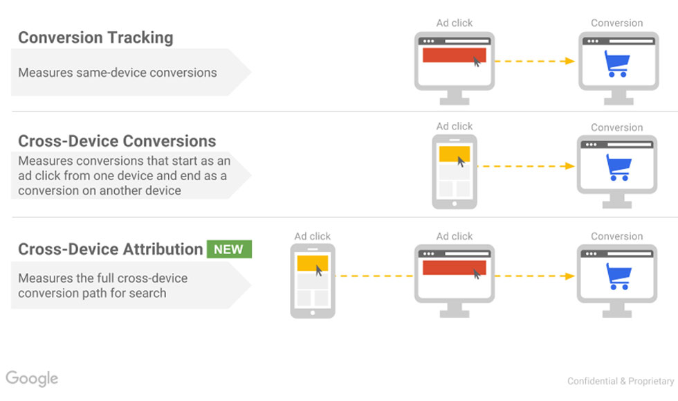 New cross-device attribution reports and benchmarks inernal 1