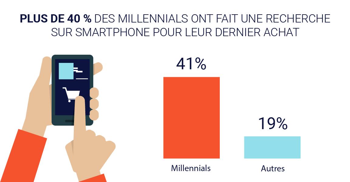 cbe4f_ConsumerBarometer-Millennials-France