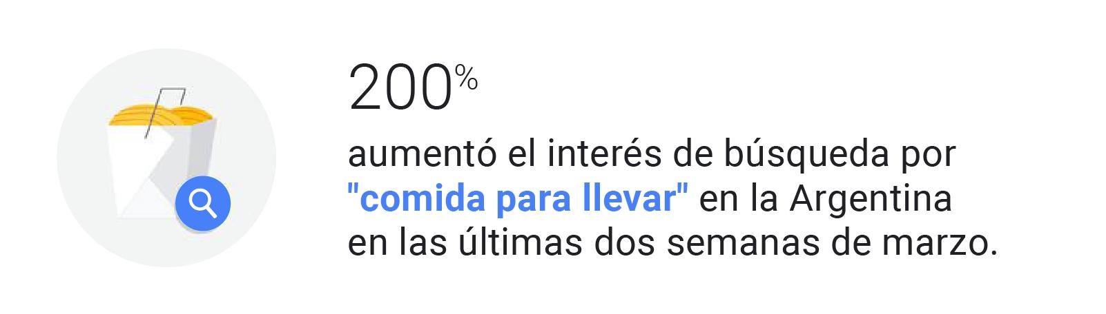 """Ilustración de un paquete blanco con comida para llevar y un ícono de búsqueda azul superpuesto a la imagen. Estadística: +200% aumentó el interés en las búsquedas de """"comida para llevar"""" en Argentina en las últimas dos semanas de marzo."""