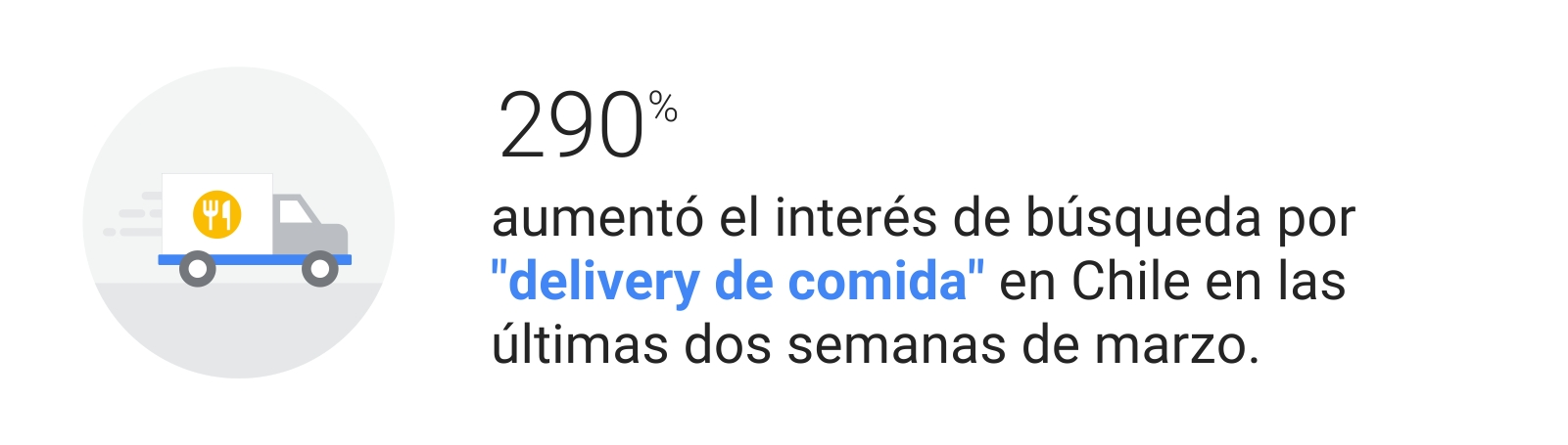 """Ilustración de un camión blanco con un ícono amarillo de cuchillo y tenedor sobre la caja. Estadística: 290% aumentó el interés de búsqueda por """"delivery de comida"""" en Chile en las últimas dos semanas de marzo."""