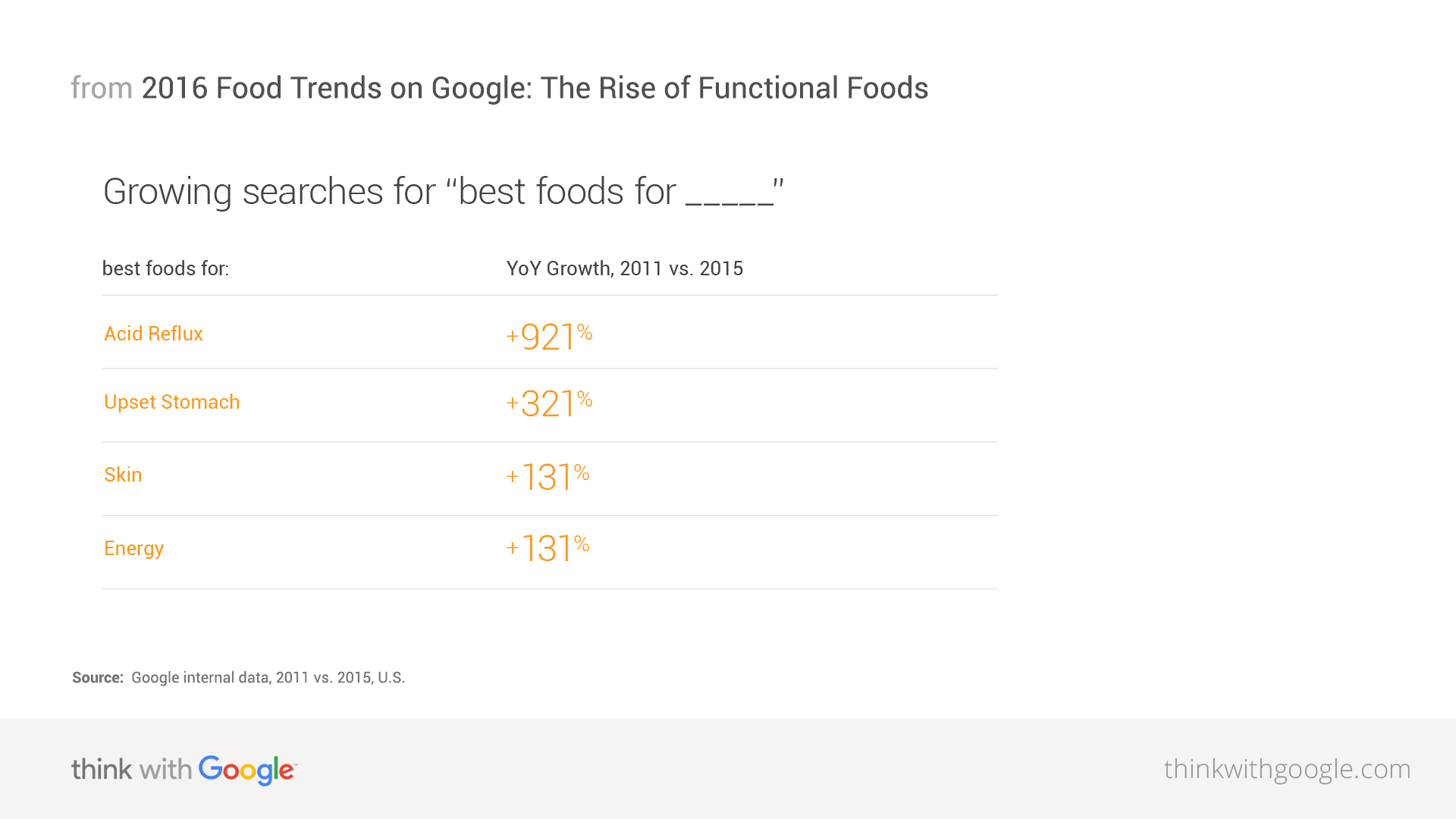 Us Food Market Trends