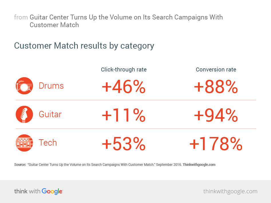 Guitar Center Turns Up The Volume On Its Search Campaigns With